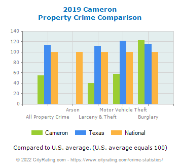 Cameron Property Crime vs. State and National Comparison