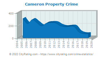 Cameron Property Crime