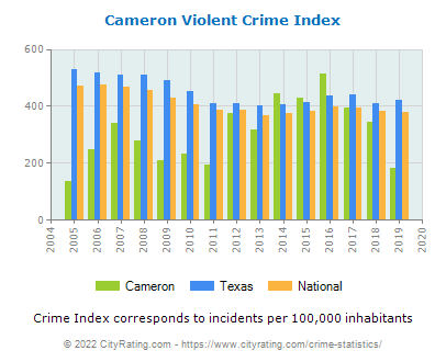 Cameron Violent Crime vs. State and National Per Capita