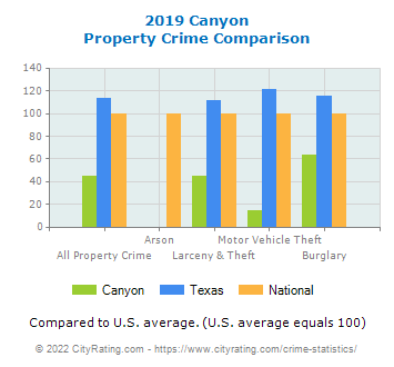 Canyon Property Crime vs. State and National Comparison
