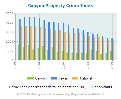 Canyon Property Crime vs. State and National Per Capita