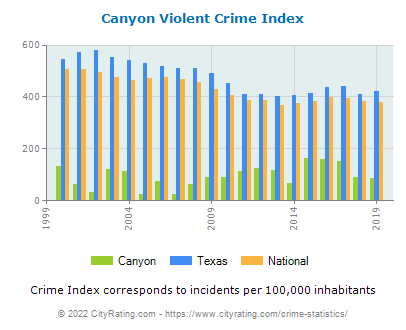 Canyon Violent Crime vs. State and National Per Capita