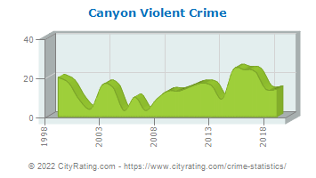Canyon Violent Crime