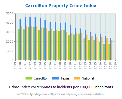 Carrollton Property Crime vs. State and National Per Capita