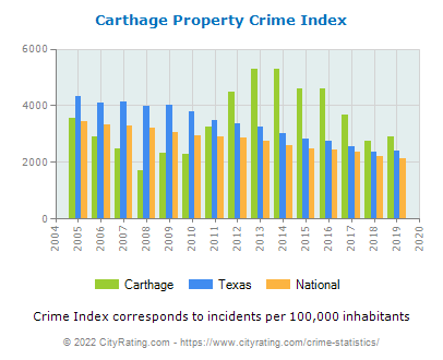 Carthage Property Crime vs. State and National Per Capita