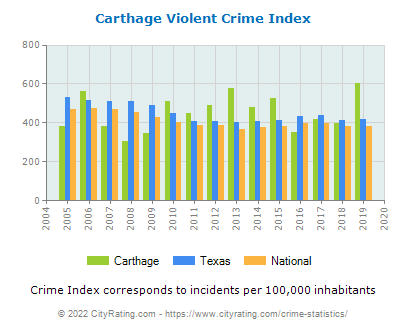 Carthage Violent Crime vs. State and National Per Capita