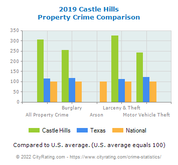 Castle Hills Property Crime vs. State and National Comparison
