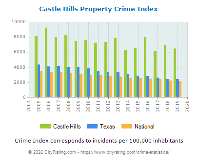Castle Hills Property Crime vs. State and National Per Capita