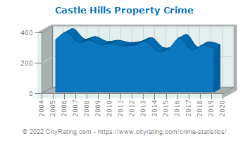 Castle Hills Property Crime