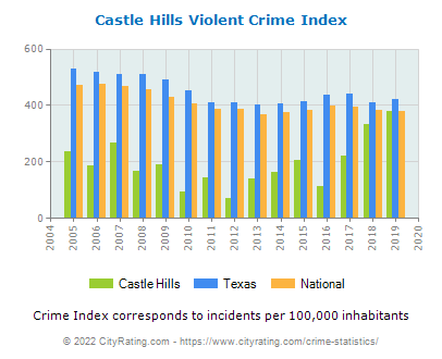 Castle Hills Violent Crime vs. State and National Per Capita