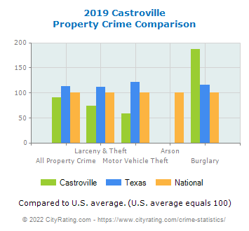 Castroville Property Crime vs. State and National Comparison