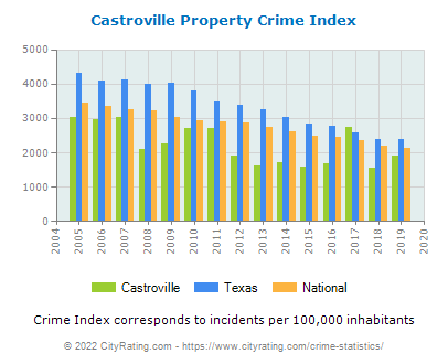 Castroville Property Crime vs. State and National Per Capita