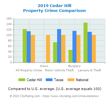 Cedar Hill Property Crime vs. State and National Comparison