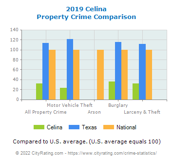 Celina Property Crime vs. State and National Comparison
