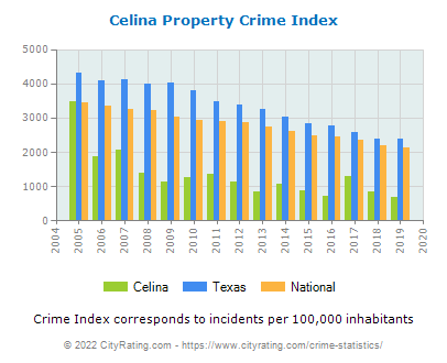 Celina Property Crime vs. State and National Per Capita