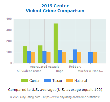 Center Violent Crime vs. State and National Comparison