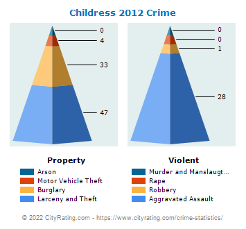 Childress Crime 2012