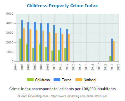 Childress Property Crime vs. State and National Per Capita
