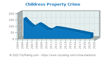 Childress Property Crime