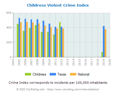 Childress Violent Crime vs. State and National Per Capita