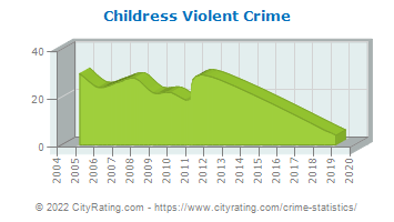 Childress Violent Crime