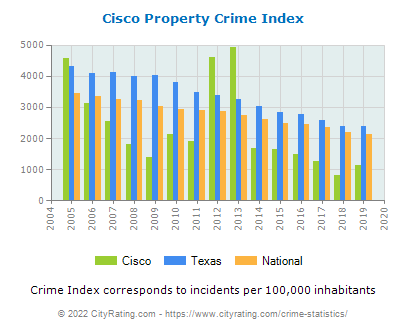 Cisco Property Crime vs. State and National Per Capita