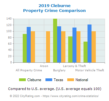 Cleburne Property Crime vs. State and National Comparison