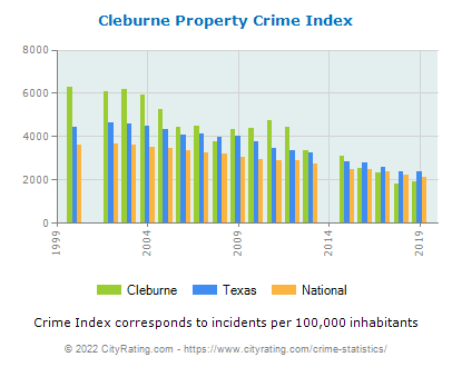 Cleburne Property Crime vs. State and National Per Capita
