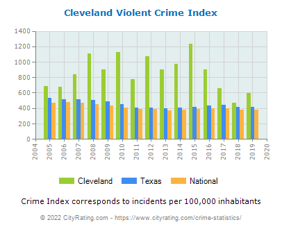 Cleveland Violent Crime vs. State and National Per Capita