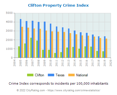 Clifton Property Crime vs. State and National Per Capita
