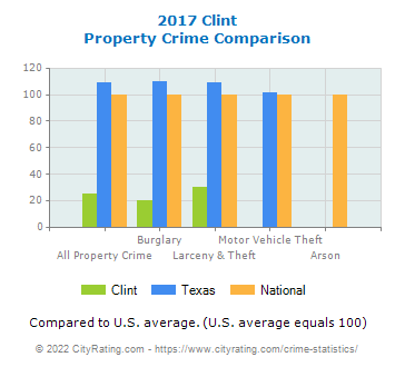 Clint Property Crime vs. State and National Comparison