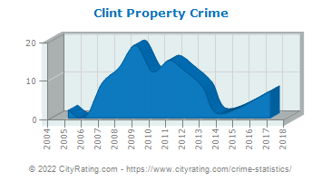 Clint Property Crime