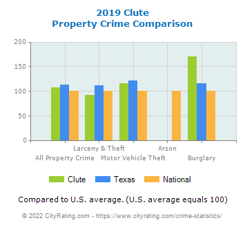 Clute Property Crime vs. State and National Comparison