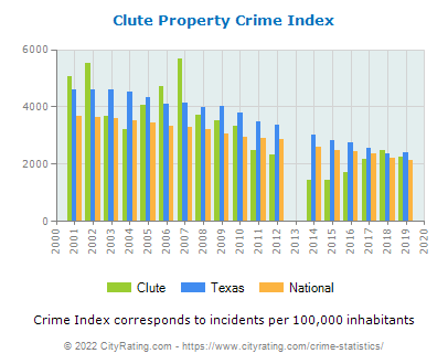 Clute Property Crime vs. State and National Per Capita