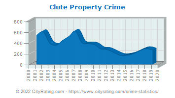 Clute Property Crime