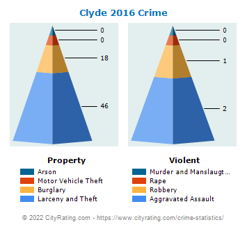 Clyde Crime 2016
