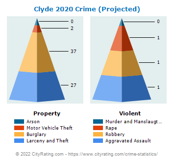 Clyde Crime 2020