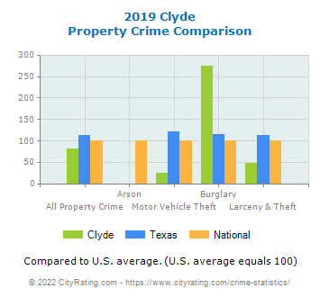 Clyde Property Crime vs. State and National Comparison