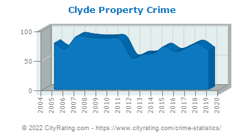 Clyde Property Crime