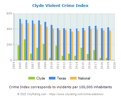 Clyde Violent Crime vs. State and National Per Capita