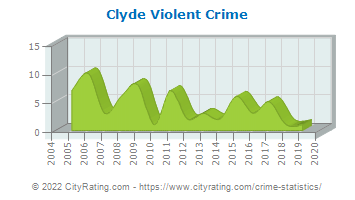 Clyde Violent Crime