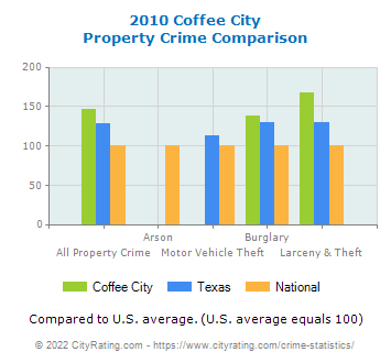 Coffee City Property Crime vs. State and National Comparison
