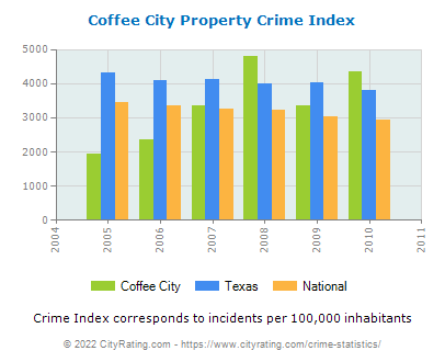 Coffee City Property Crime vs. State and National Per Capita
