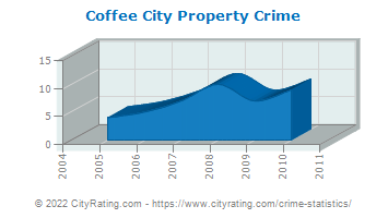 Coffee City Property Crime