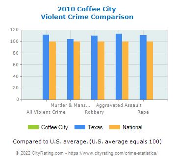 Coffee City Violent Crime vs. State and National Comparison