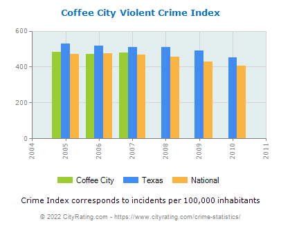 Coffee City Violent Crime vs. State and National Per Capita