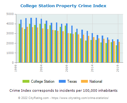 College Station Property Crime vs. State and National Per Capita