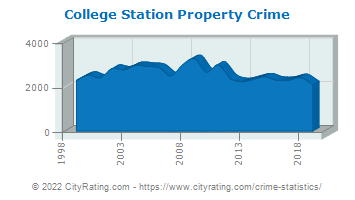 College Station Property Crime