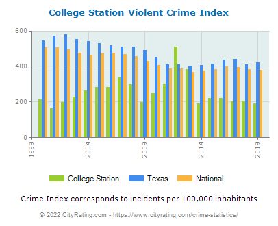 College Station Violent Crime vs. State and National Per Capita