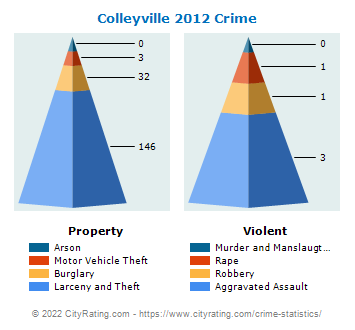 Colleyville Crime 2012